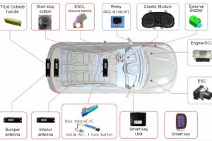 Hệ thông chìa khóa thông minh ô tô