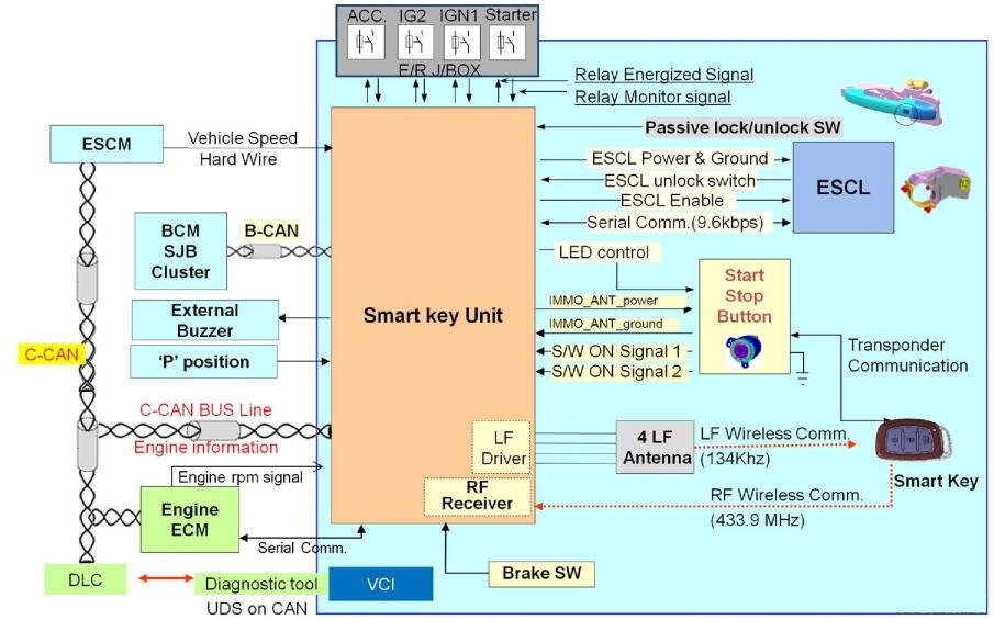 Hệ thống chìa khóa thông minh ô tô