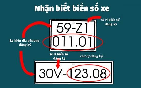 Nhận biết biển số xe các tỉnh